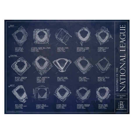 Ballparks of the National League